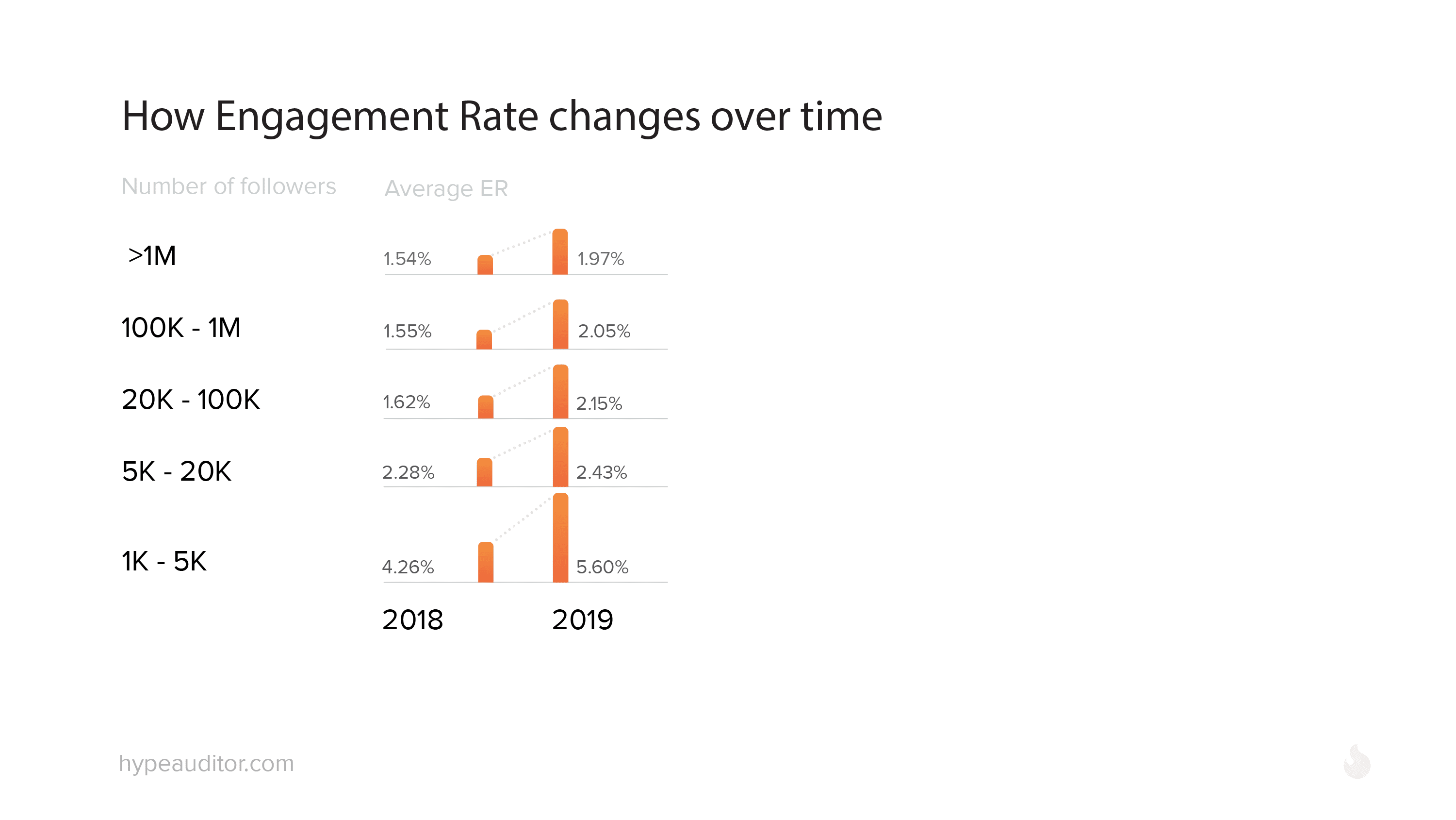 Instagram Engagement Rate in 2018 vs 2019