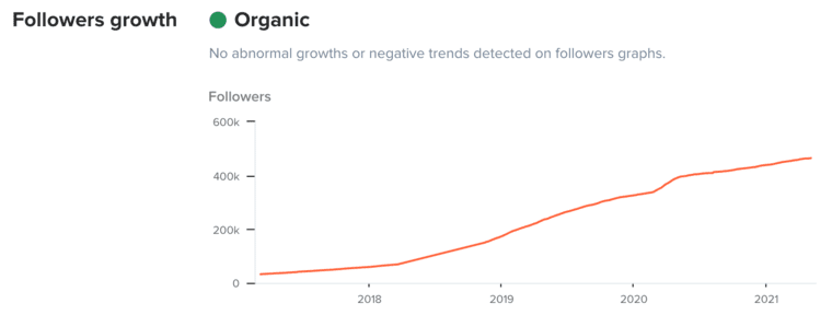 Follower Growth in HypeAuditor