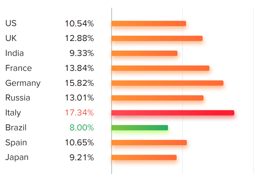Percentage of influencers who use Comment Pods by сountry