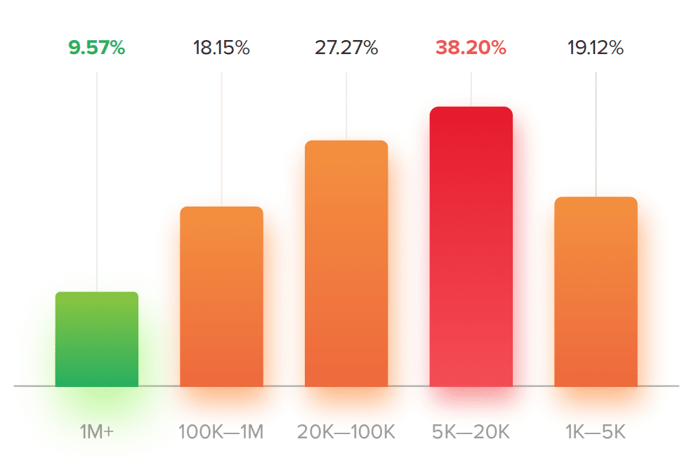 The percentage of Growth Anomalies on influencers accounts by followers number