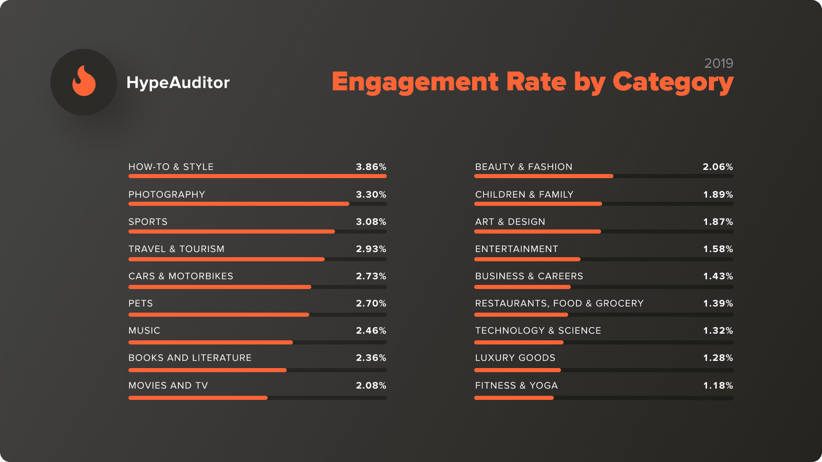 How to check an influencer for fake followers
