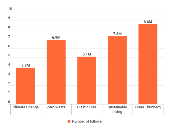 Greta Thunmber's audience size on Instagram compared to the number of followers of other environmental influencers