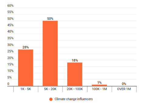 Climate change influencers by tiers