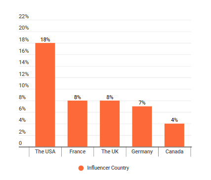 The distribution of countries where zero waste influencers live