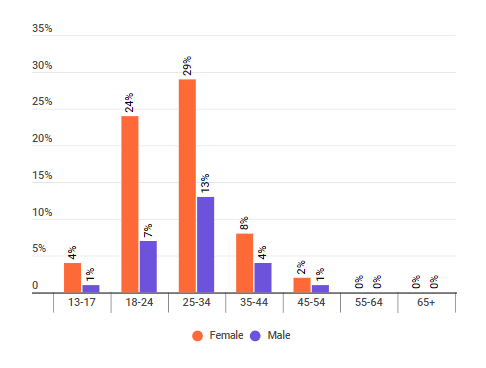 The distribution of zero waste influencers' audience by age
