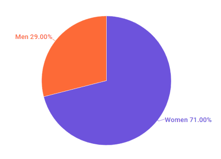 The distribution of male and female plastic-free living influencers