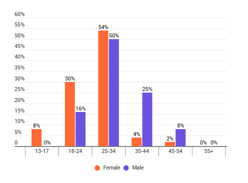 The distribution of age groups among plastic-free living influencers