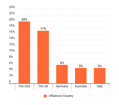 The distribution of countries where plastic-free living influencer live
