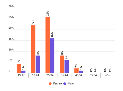The distribution of plastic-free living influencers' audience by age