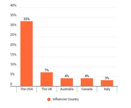 The distribution of countries where climate change influencers live