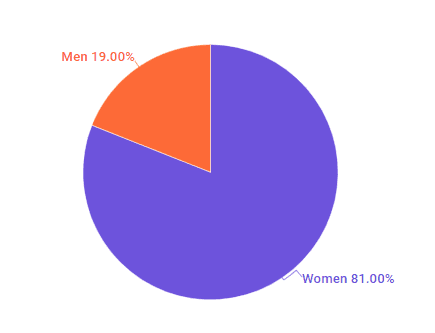 The distribution of male and female sustainable living influencers