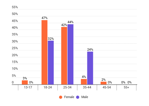 The distribution of age groups among sustainable living influencers