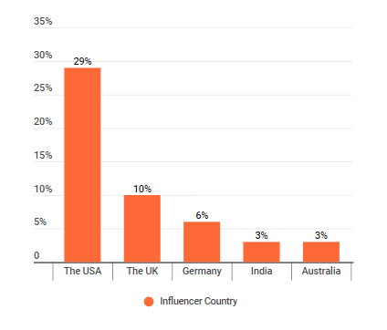 The distribution of countries where sustainable living influencers live