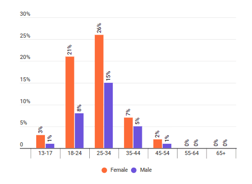 The distribution of sustainable living influencers' audience by age