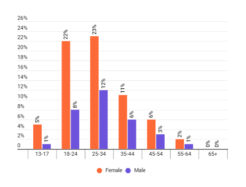 The distribution of male and female followers among Greta Thunberg's audience on Instagram
