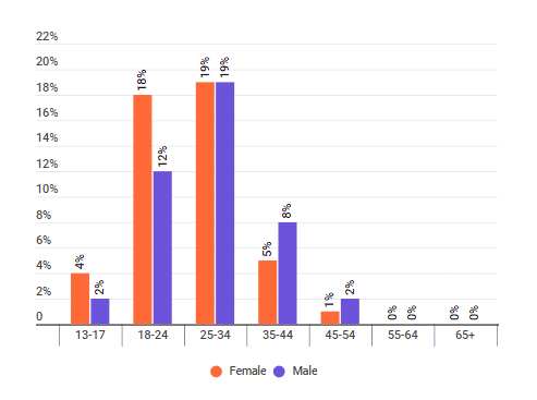 The distribution of age groups among the audience of climate change influencers