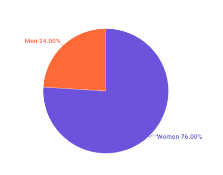 The distribution of male and female zero waste influencers