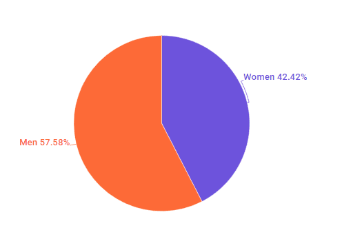The distribution of male and female climate change influencers