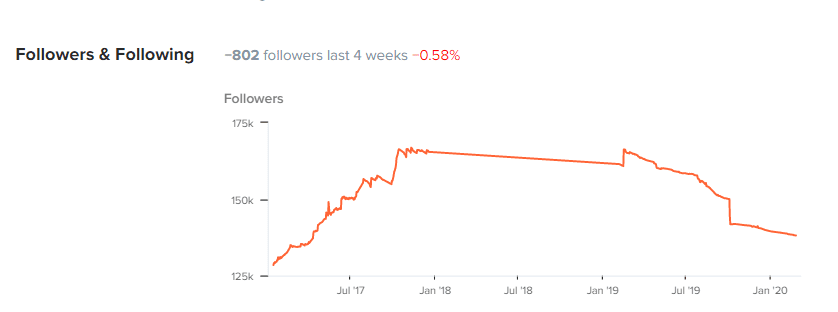 Growth analyses  at HypeAuditor Instagram Report