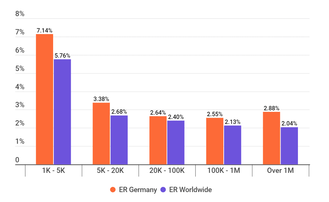Average Instagram Engagement Rate by Tiers in Germany