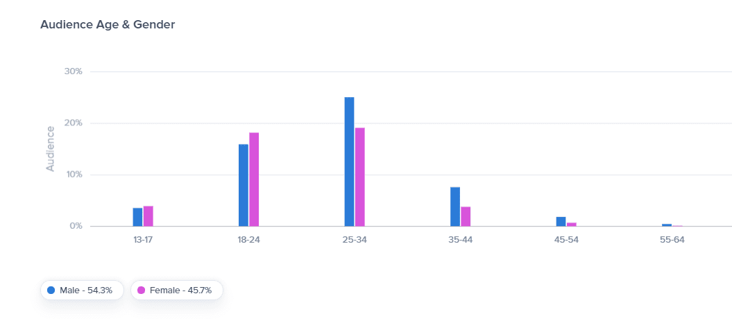 Age and Gender of Influencers Who Work with Gymshark