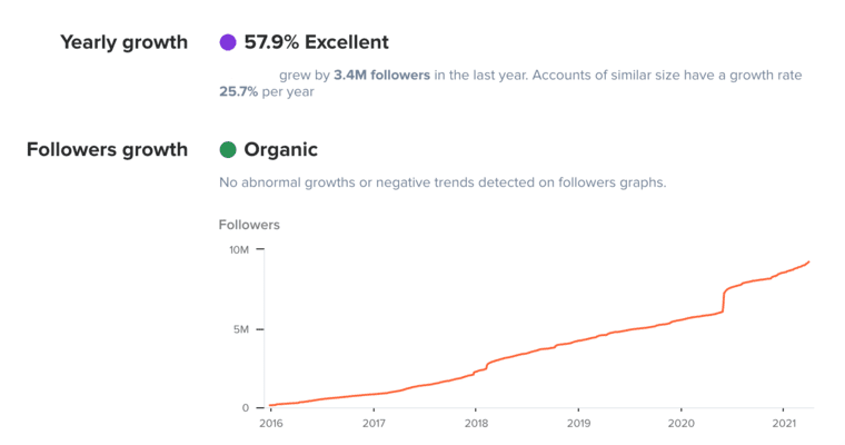 Follower Growth in HypeAuditor Account Analytics