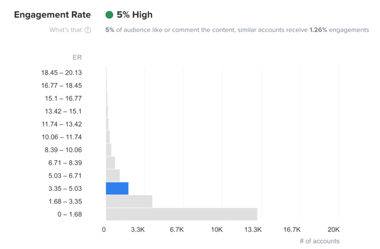 Engagement Rate in HypeAuditor Account Analytics