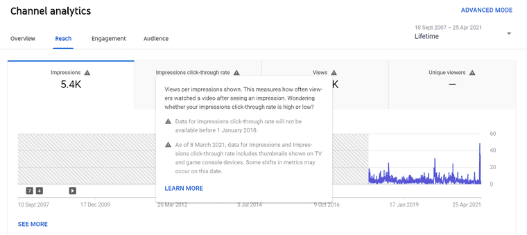 Impressions and CTR in YouTube Analytics
