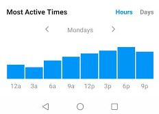 Most active times in YouTube Analytics