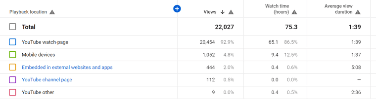 Traffic sources in YouTube Analytics
