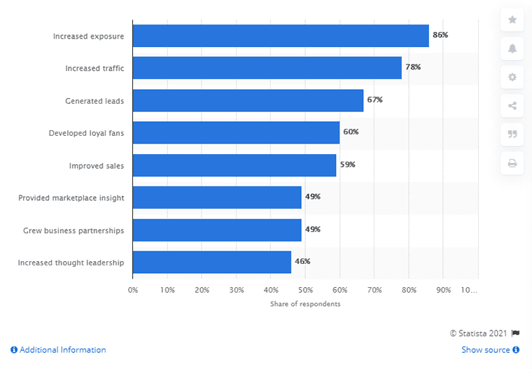 Benefits of using social media for marketing purposes by Statista