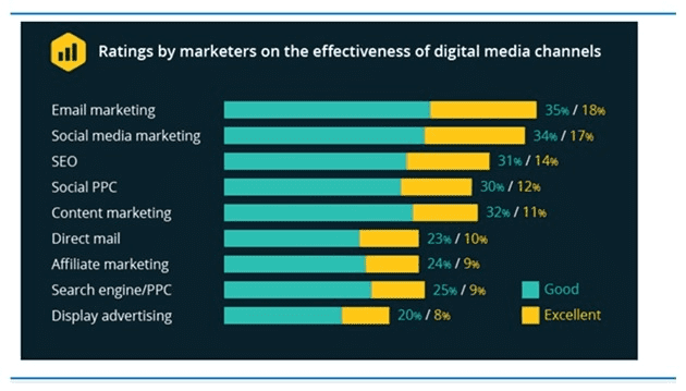 Ratings by Marketers on the Effectiveness of Digital Media Channels