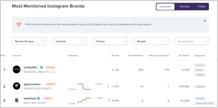 Competitor Analysis for Influencer Marketing Agencies - The Most Mentioned Brands