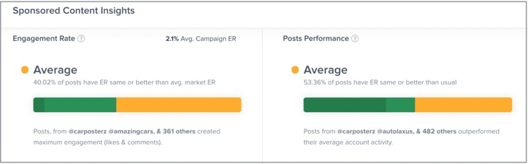 Competitor Analysis in Influencer Marketing - Campaign Performance