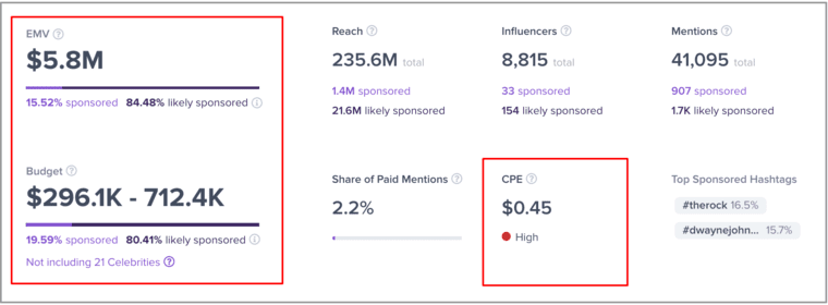 Competitor Analysis in Influencer Marketing - Market Research