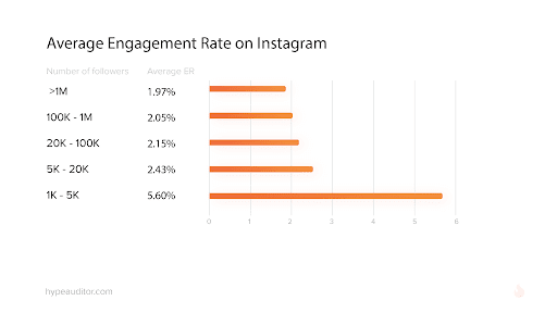 Influencer marketing attributions: engagement rate