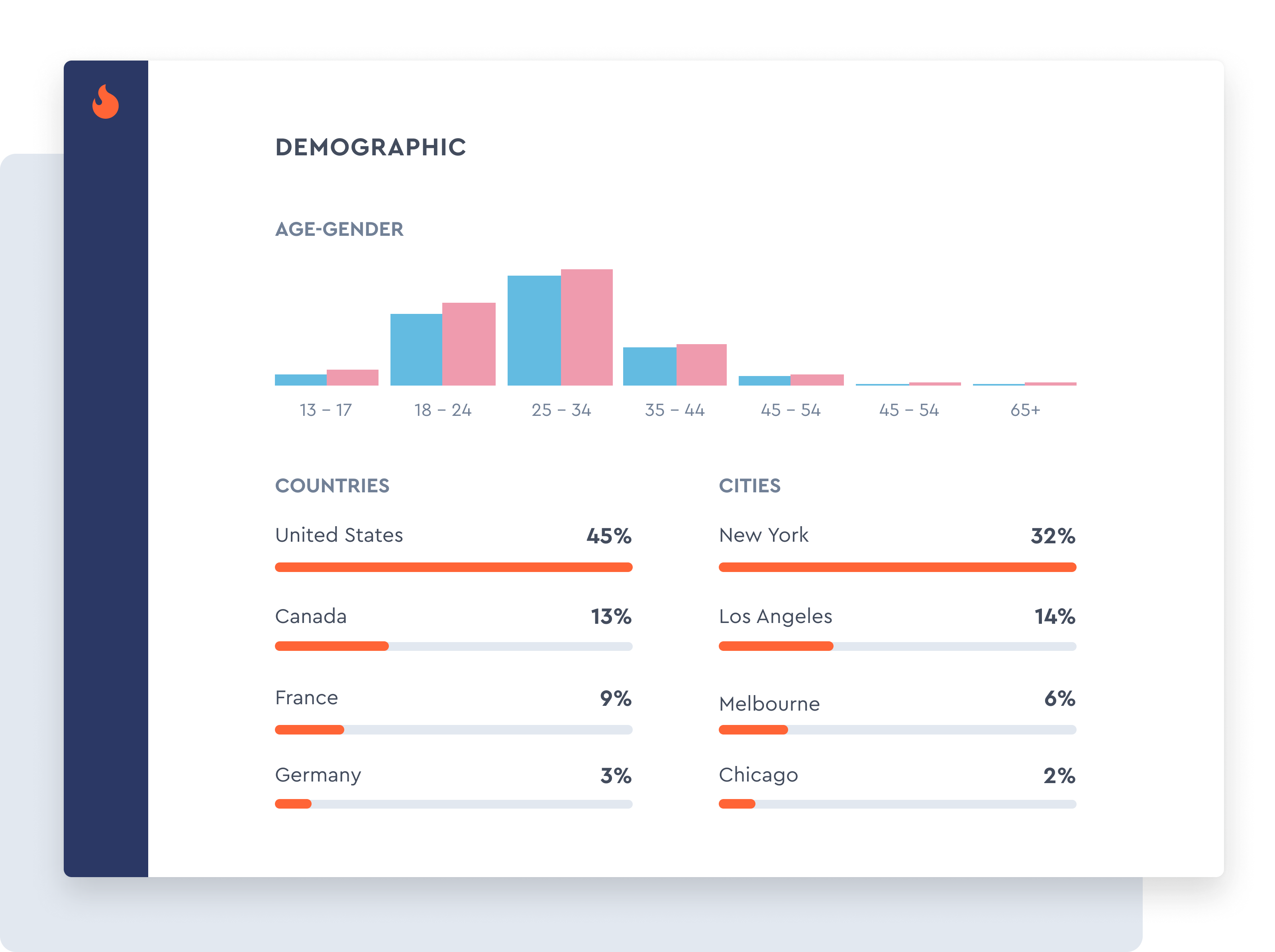 Instagram and YouTube Audience Demographics