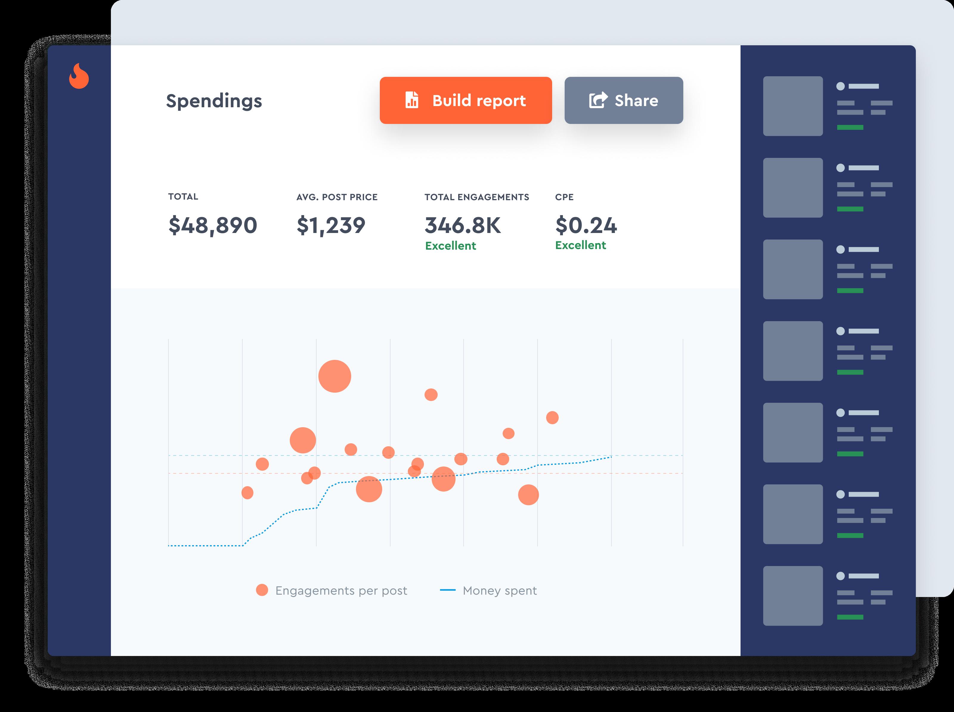 Analyze Total Spendings