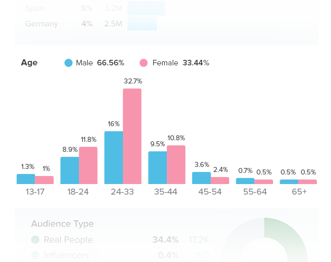 Audience age and gender